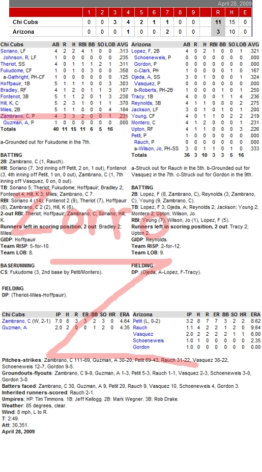 Enhanced Box Score: Cubs 11, D-Backs 3, April 28, 2009