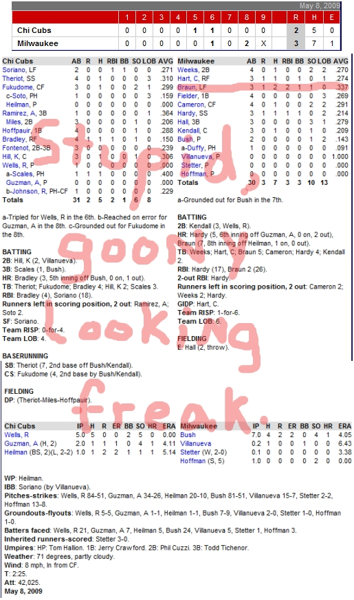 Enhanced Box Score: Cubs 2, Brewers 3, May 8, 2009