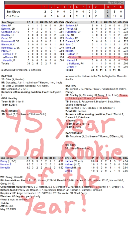 Enhanced Box Score: Padres 2, Cubs 6, May 12, 2009