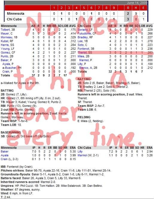 Enhanced Box Score: Twins 2, Cubs 3 – June 14, 2009