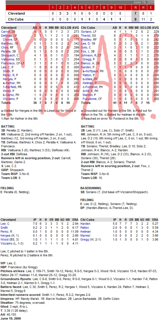 Enhanced Box Score: Indians 7, Cubs 8 – June 19, 2009