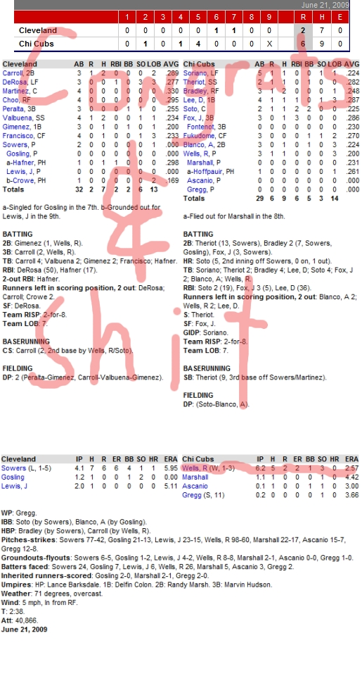 Enhanced Box Score: Indians 2, Cubs 6 – June 21, 2009