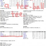 Enhanced Box Score: Cubs 1, Padres 4 – August 17, 2009