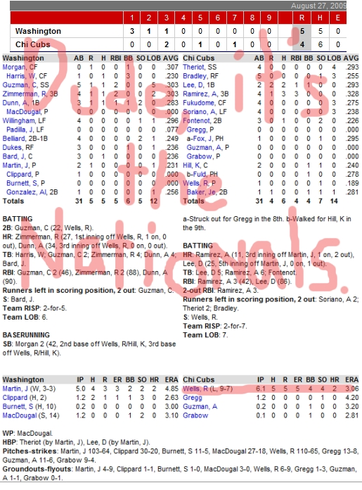 Enhanced Box Score: Nationals 5, Cubs 4 – August 27, 2009