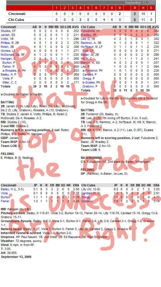 Enhanced Box Score: Cubs 5, Reds 2 – September 13, 2009