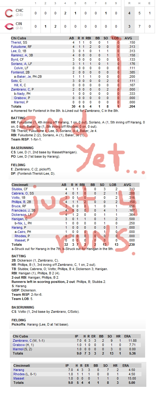 Enhanced Box Score: Cubs 4, Reds 3 – April 10, 2010