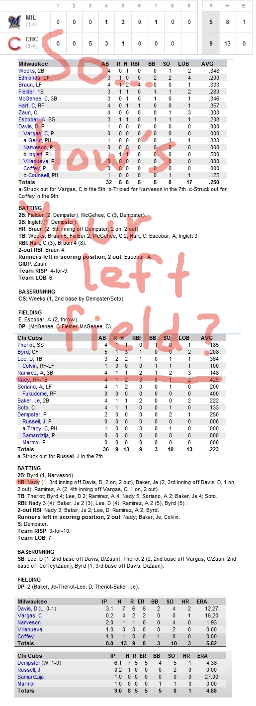 Enhanced Box Score: Brewers 5, Cubs 9 – April 12, 2010