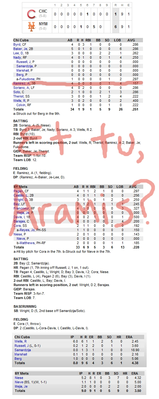 Enhanced Box Score: Cubs 1, Mets 6 – April 19, 2010