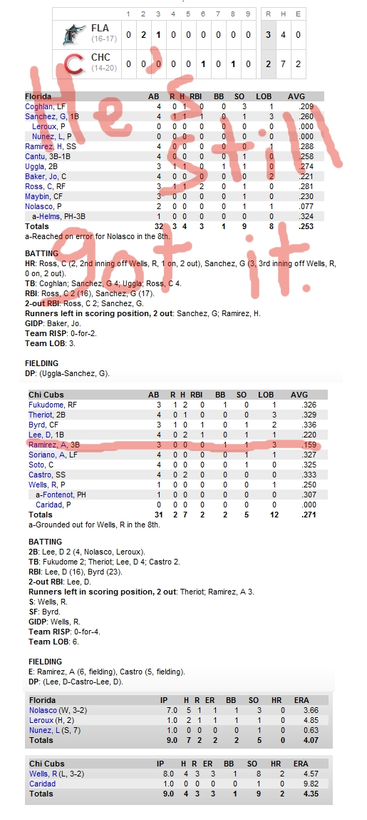 Enhanced Box Score: Marlins 3, Cubs 2 – May 11, 2010