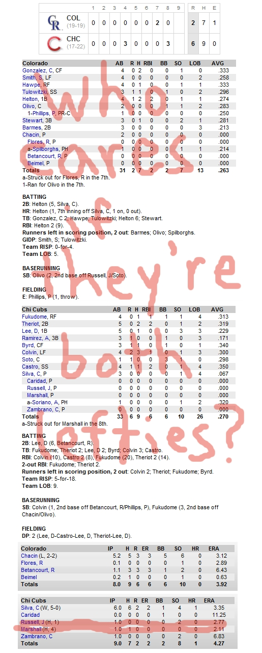 Enhanced Box Score: Rockies 2, Cubs 6 – May 18, 2010
