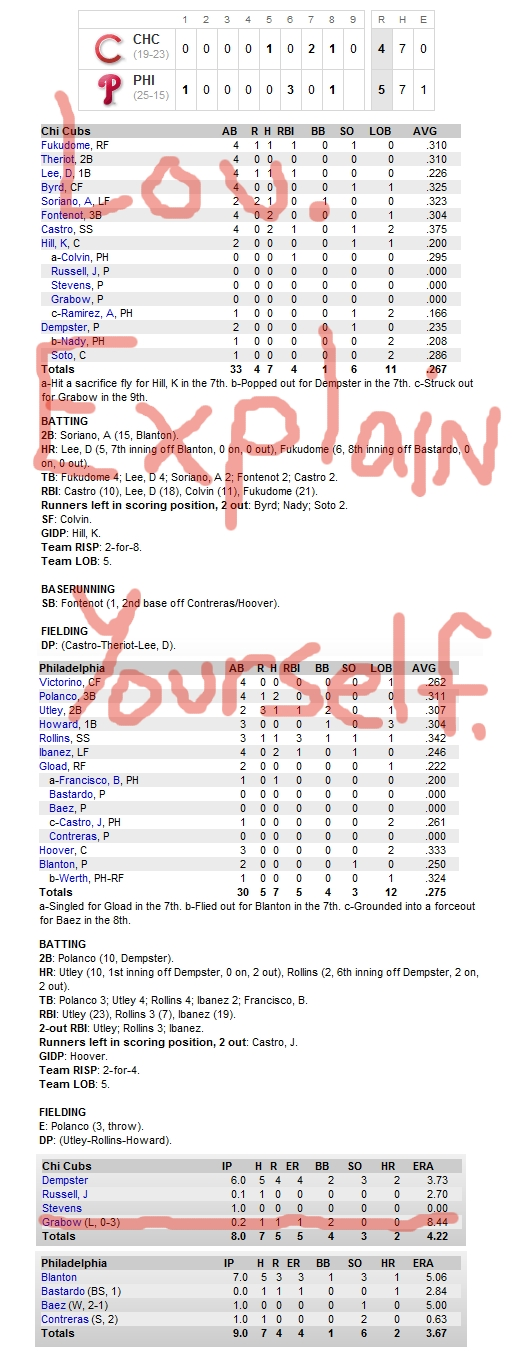 Enhanced Box Score: Cubs 4, Phillies 5 – May 20, 2010