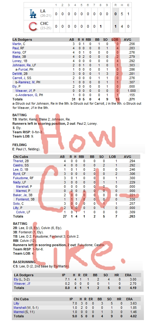 Enhanced Box Score: Dodgers 0, Cubs 1 – May 27, 2010