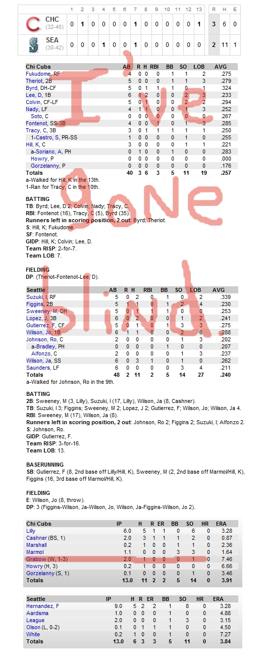 Enhanced Box Score: Cubs 3, Mariners 2 – June 24, 2010