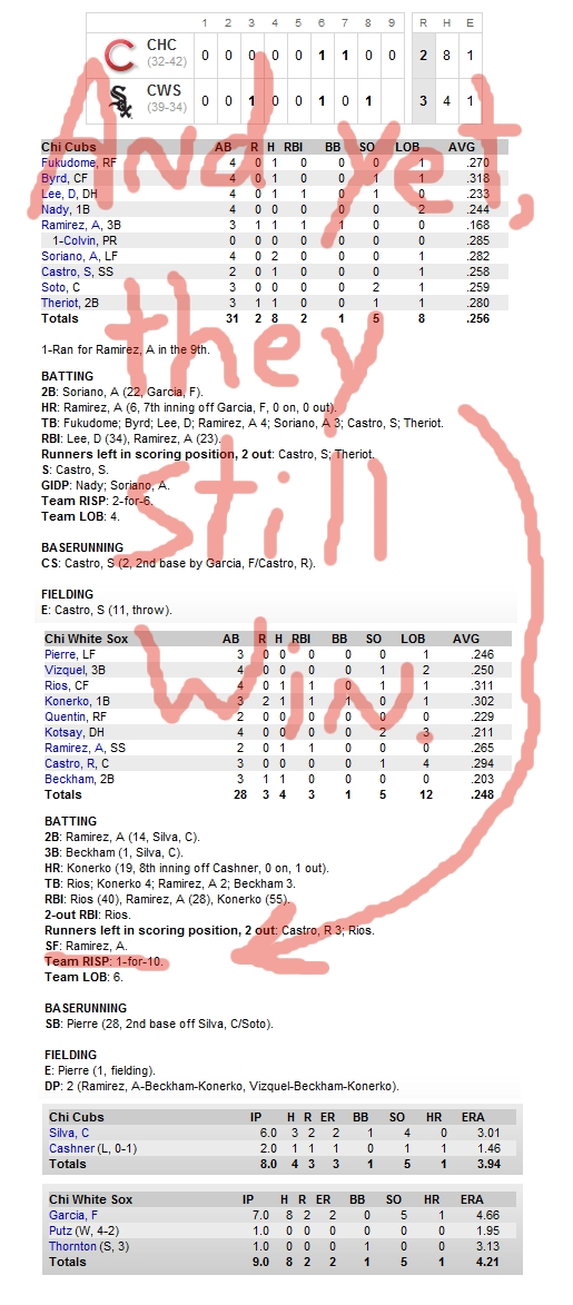 Enhanced Box Score: Cubs 2, Sox 3 – June 26, 2010