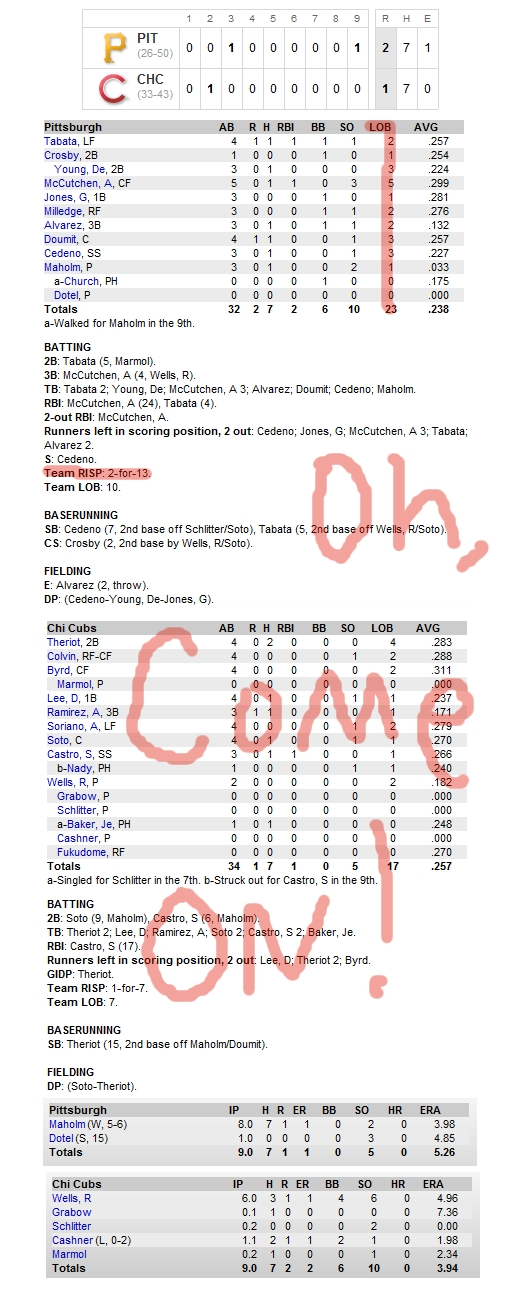 Enhanced Box Score: Pirates 2, Cubs 1 – June 28, 2010