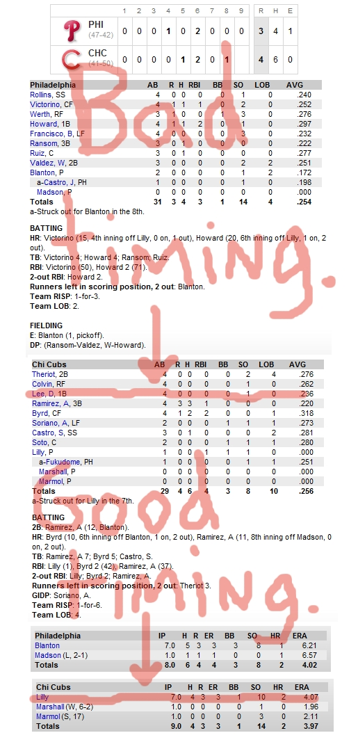 Enhanced Box Score: Phillies 3, Cubs 4 – July 16, 2010