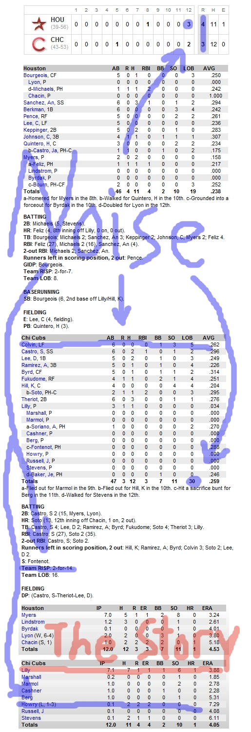 Enhanced Box Score: Astros 4, Cubs 3 – July 21, 2010