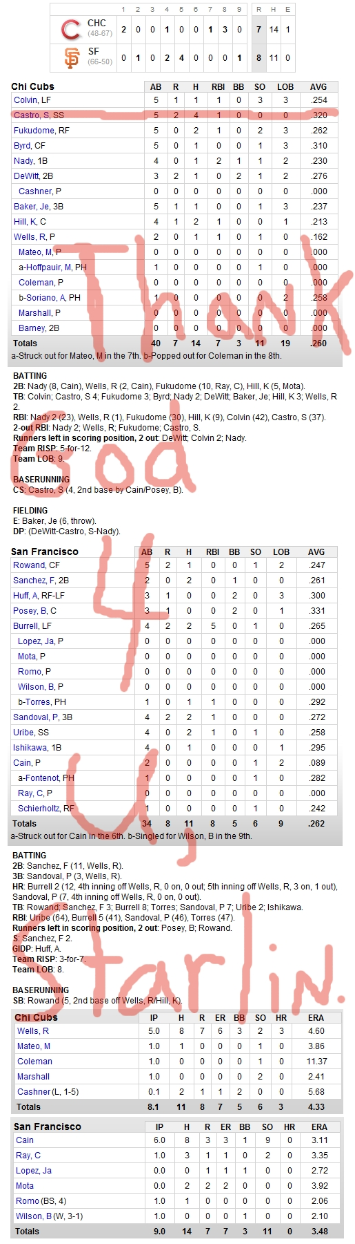 Enhanced Box Score: Cubs 7, Giants 8 – August 12, 2010