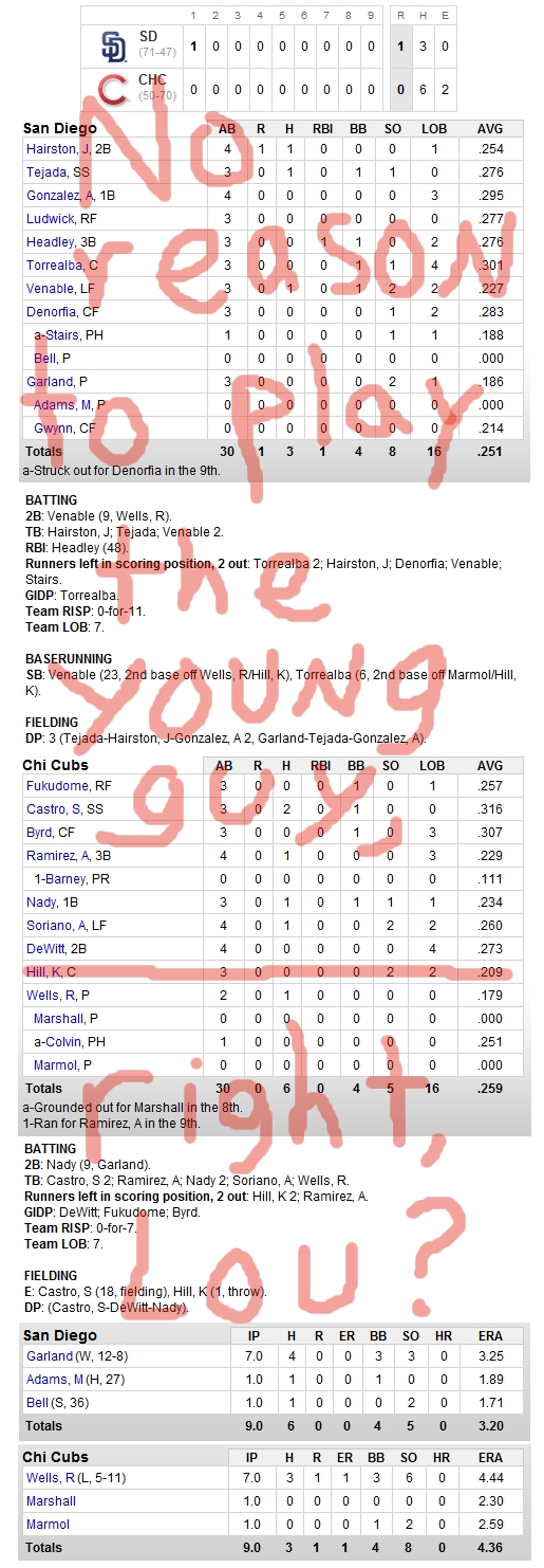 Enhanced Box Score: Padres 1, Cubs 0 – August 17, 2010