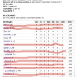 Enhanced Box Score: Padres 5, Cubs 1 – August 18, 2010