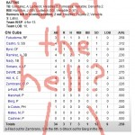 Enhanced Box Score: Padres 5, Cubs 3 – August 19, 2010