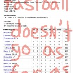 Enhanced Box Score: Cubs 9, Nationals 1 – August 23, 2010