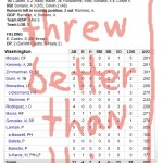 Enhanced Box Score: Cubs 5, Nationals 4 – August 24, 2010