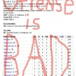 Enhanced Box Score: Cubs 4, Nationals 0 – August 25, 2010