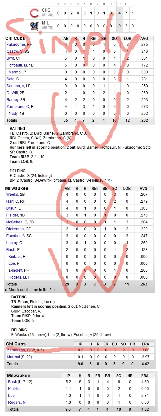 Enhanced Box Score: Cubs 4, Brewers 0 – September 10, 2010