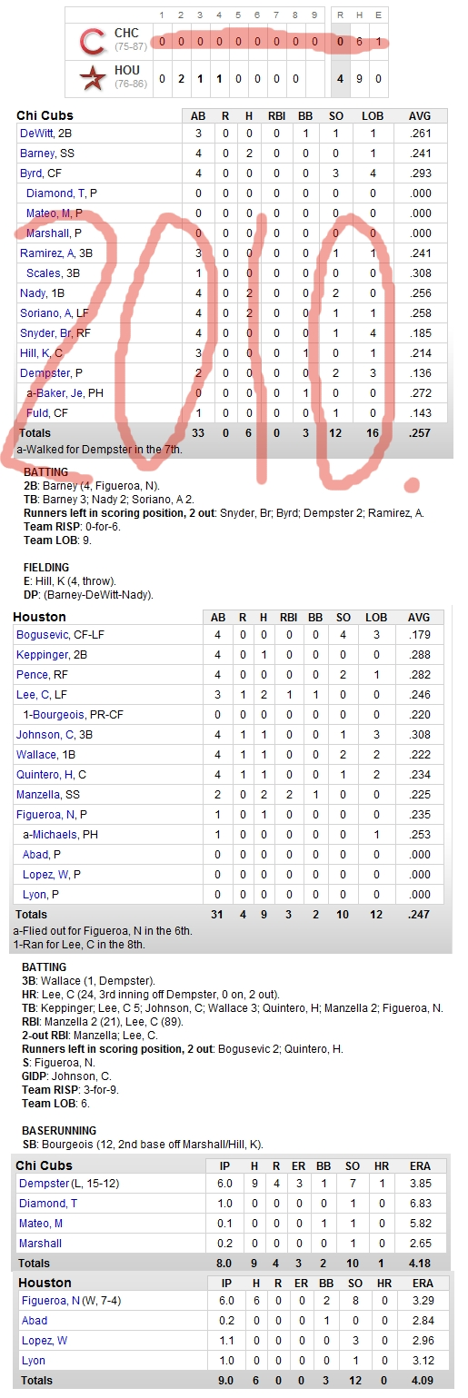 Enhanced Box Score: Cubs 0, Astros 4 – October 3, 2010