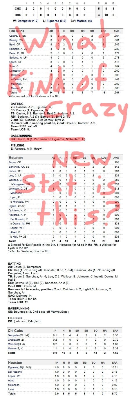 Enhanced Box Score: Cubs 5, Astros 4 – April 11, 2011