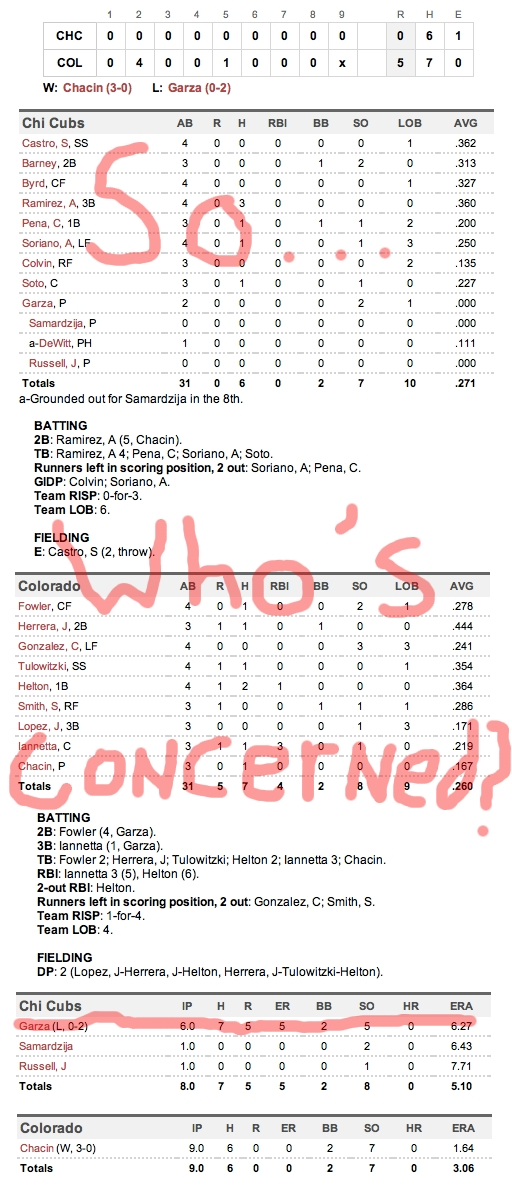 Enhanced Box Score: Cubs 0, Rockies 6 – April 15, 2011