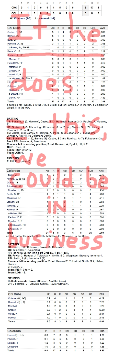 Enhanced Box Score: Cubs 8, Rockies 3 – April 16, 2011