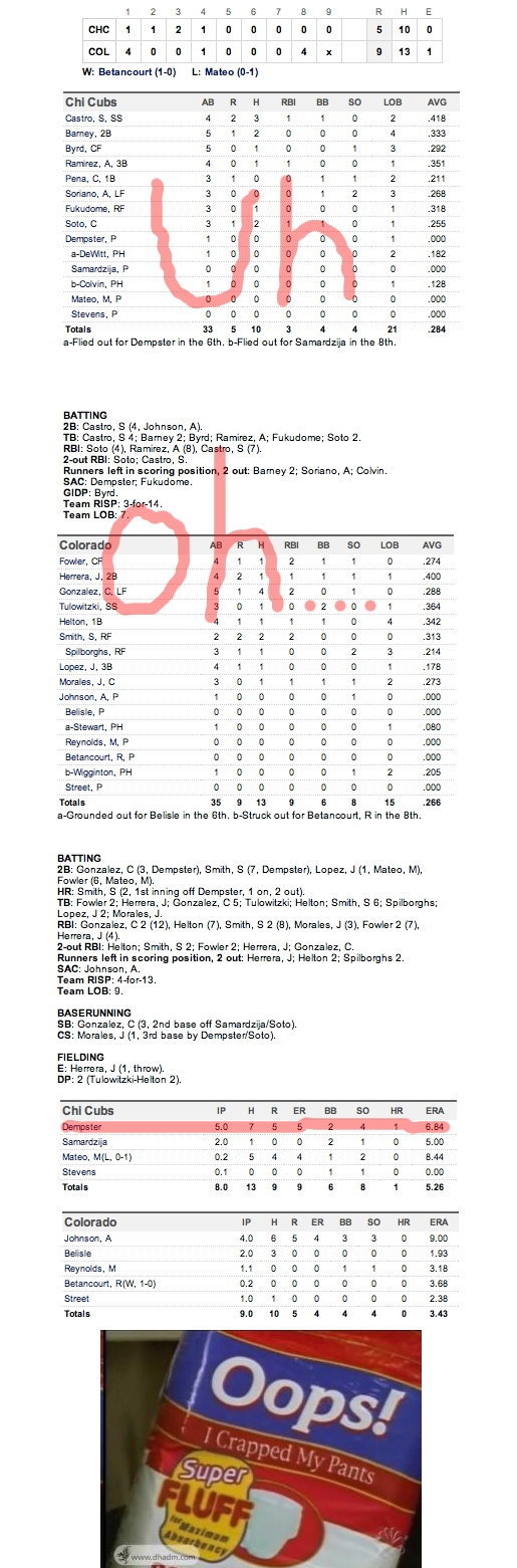 Enhanced Box Score: Cubs 5, Rockies 9 – April 17, 2011