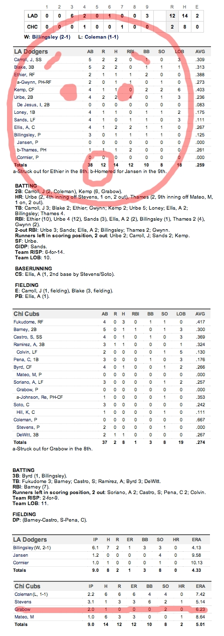 Enhanced Box Score: Dodgers 12, Cubs 2 – April 22, 2011