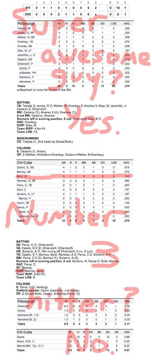 Enhanced Box Score: Pirates 5, Cubs 4 – April 3, 2011