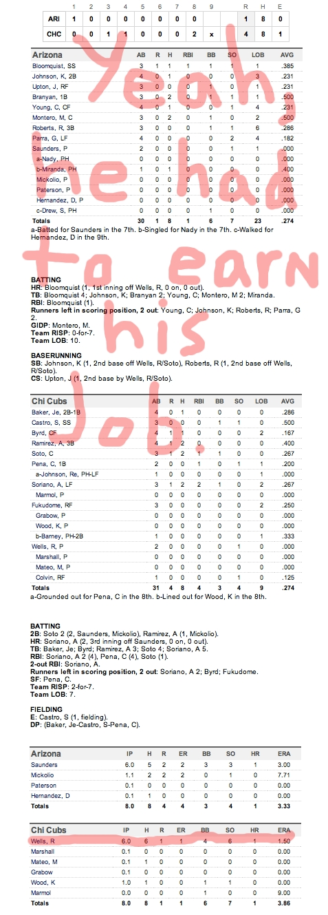 Enhanced Box Score: Diamondbacks 1, Cubs 4 – April 4, 2011