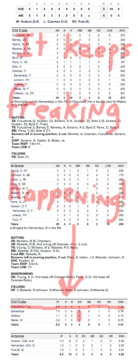 Enhanced Box Score: Cubs 3, Diamondbacks 4 – May 1, 2011