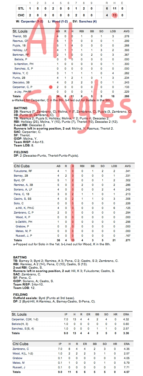Enhanced Box Score: Cardinals 6, Cubs 4 – May 10, 2011