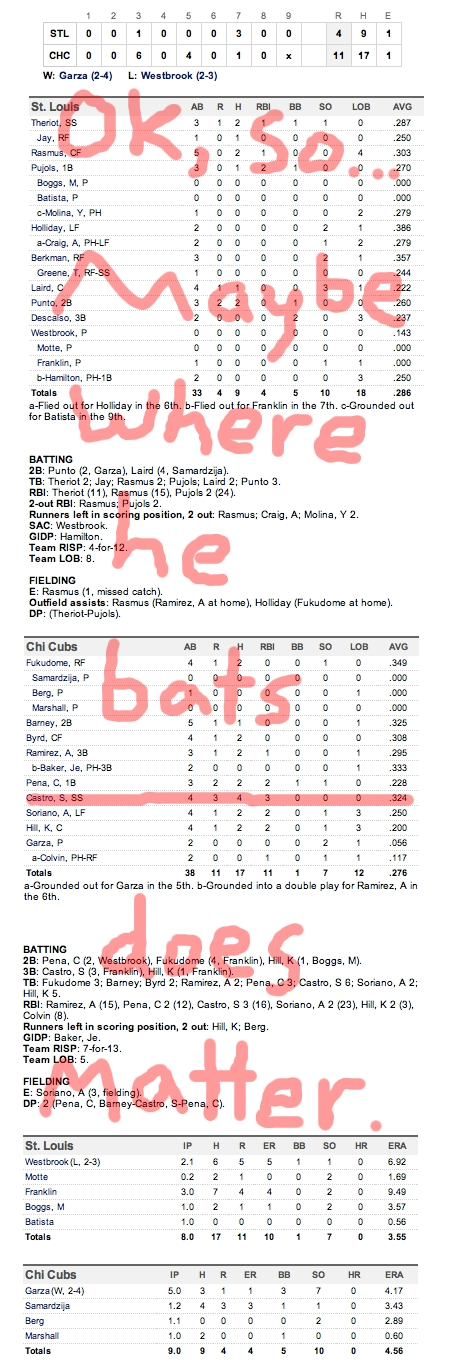 Enhanced Box Score: Cardinals 4, Cubs 11 – May 11, 2011