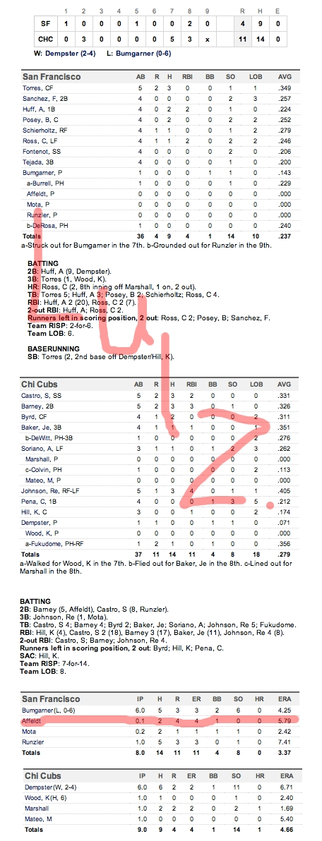 Enhanced Box Score: Giants 4, Cubs 11 – May 13, 2011