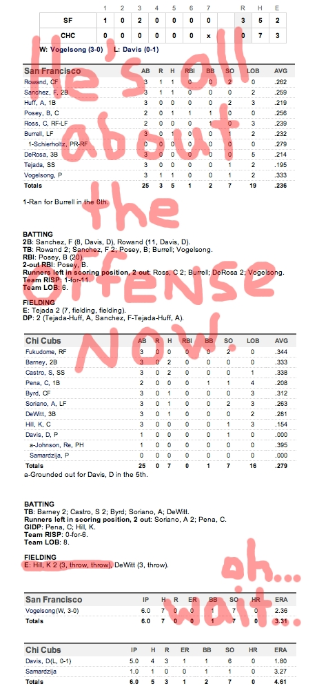 Enhanced Box Score: Giants 3, Cubs 0 – May 14, 2011