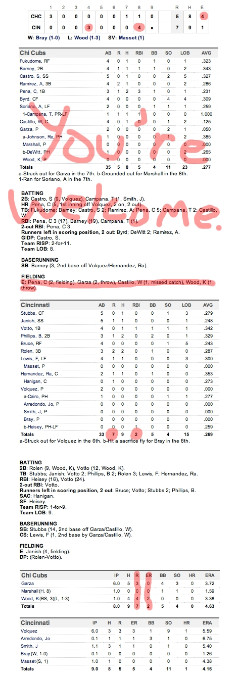 Enhanced Box Score: Cubs 5, Reds 7 – May 17, 2011