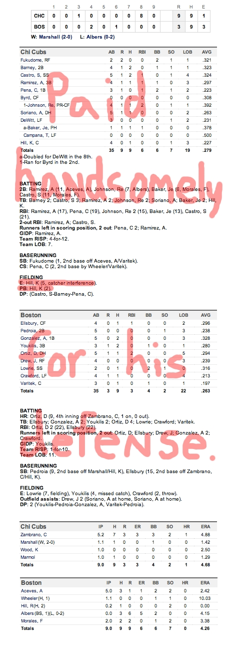Enhanced Box Score: Cubs 9, Red Sox 3 – May 21, 2011