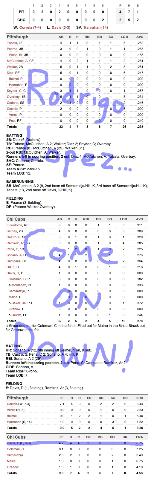 Enhanced Box Score: Pirates 4, Cubs 2 – May 27, 2011