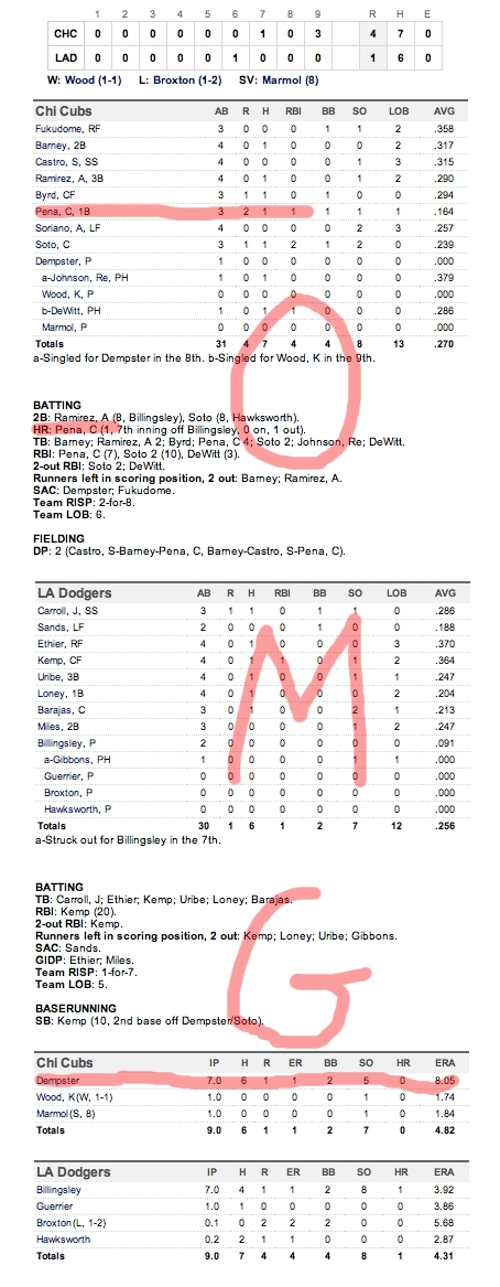Enhanced Box Score: Cubs 4, Dodgers 1 – May 3, 2011