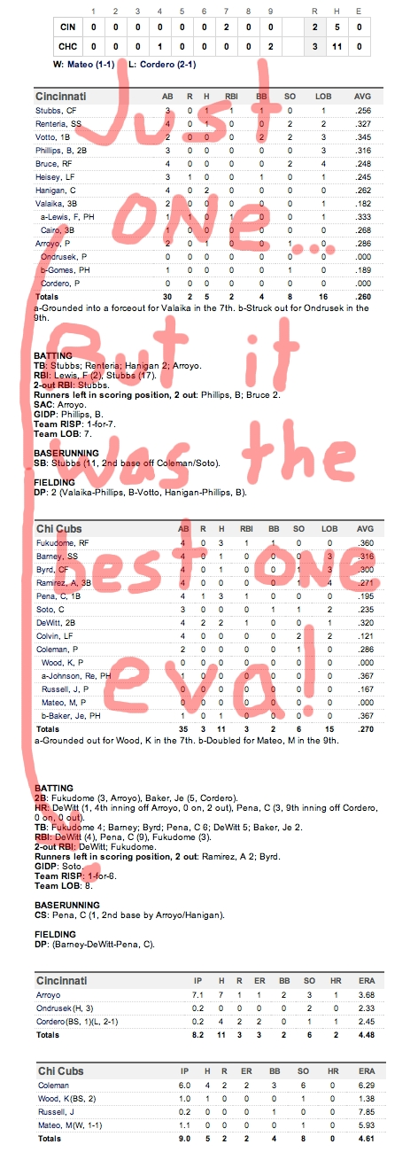 Enhanced Box Score: Reds 2, Cubs 3 – May 7, 2011