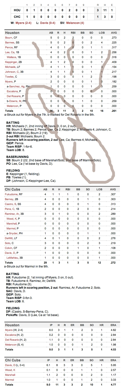 Enhanced Box Score: Astros 3, Cubs 1 – June 1, 2011