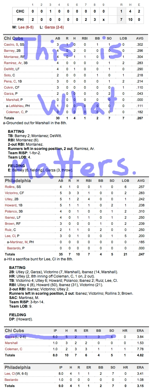 Enhanced Box Score: Cubs 1, Phillies 7 – June 11, 2011