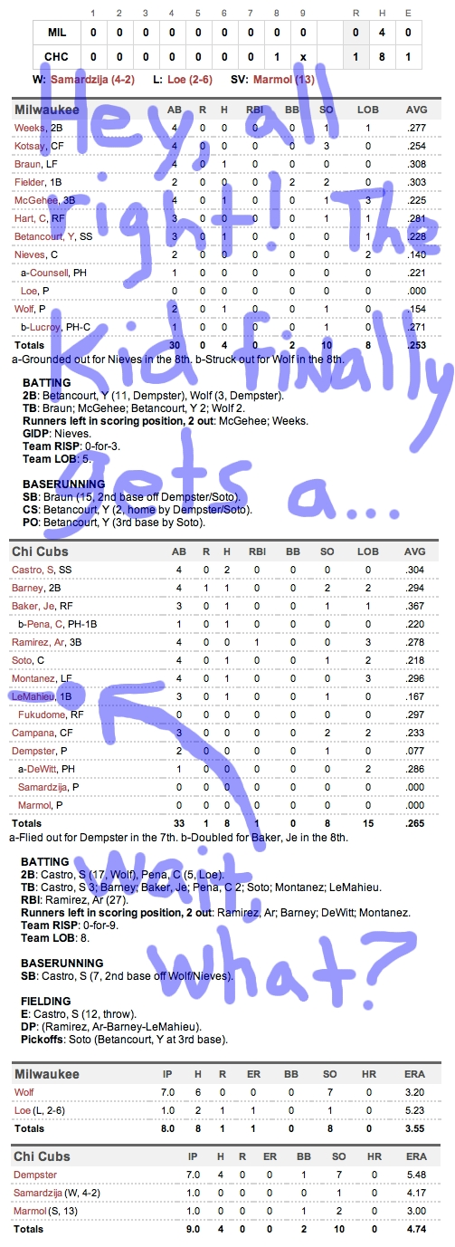 Enhanced Box Score: Brewers 0, Cubs 1 – June 13, 2011